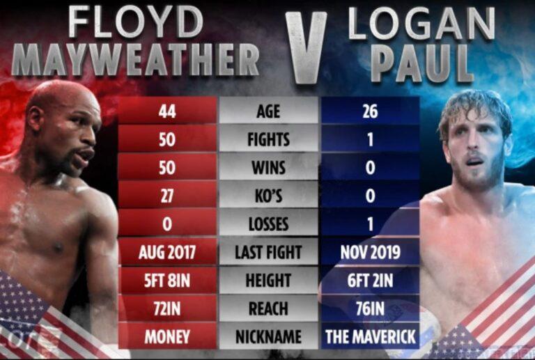 Bet On Floyd Mayweather Vs Logan Paul Boxing Statistics Overview