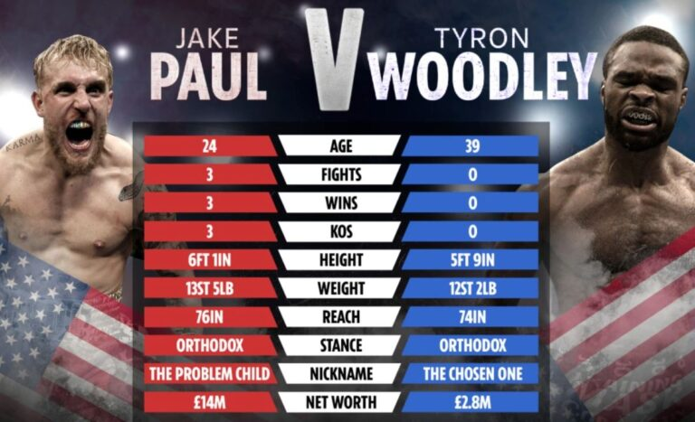 Jake Paul opens as -150 betting Favorite Over Tyron Woodley in Boxing Fight