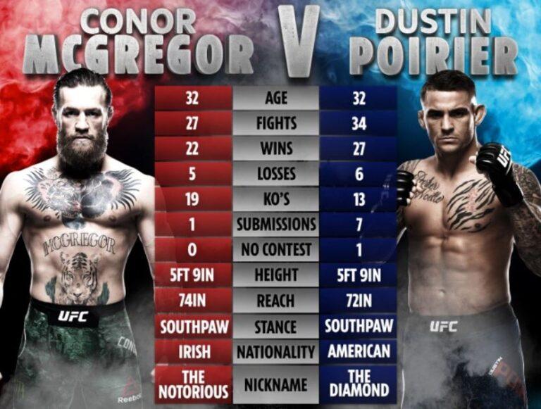 UFC 264 Betting BOnuses UK | Canada Bet on Conor McGregor Dustin Porier 3