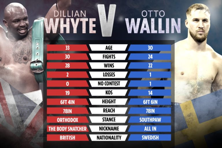 Bet on Dillian Whyte Vs Otto Wallin Boxing Fight | Best UK Betting Sites | Bet on Boxing Fights